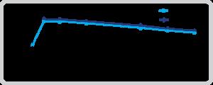 Mean Plasma Anti-Rabies Antibody Titer vs Time Profile (Log Scale Following Administration of IM KEDRAB 20 IU/kg or IM HRIG Comparator20 IU/kg)4*